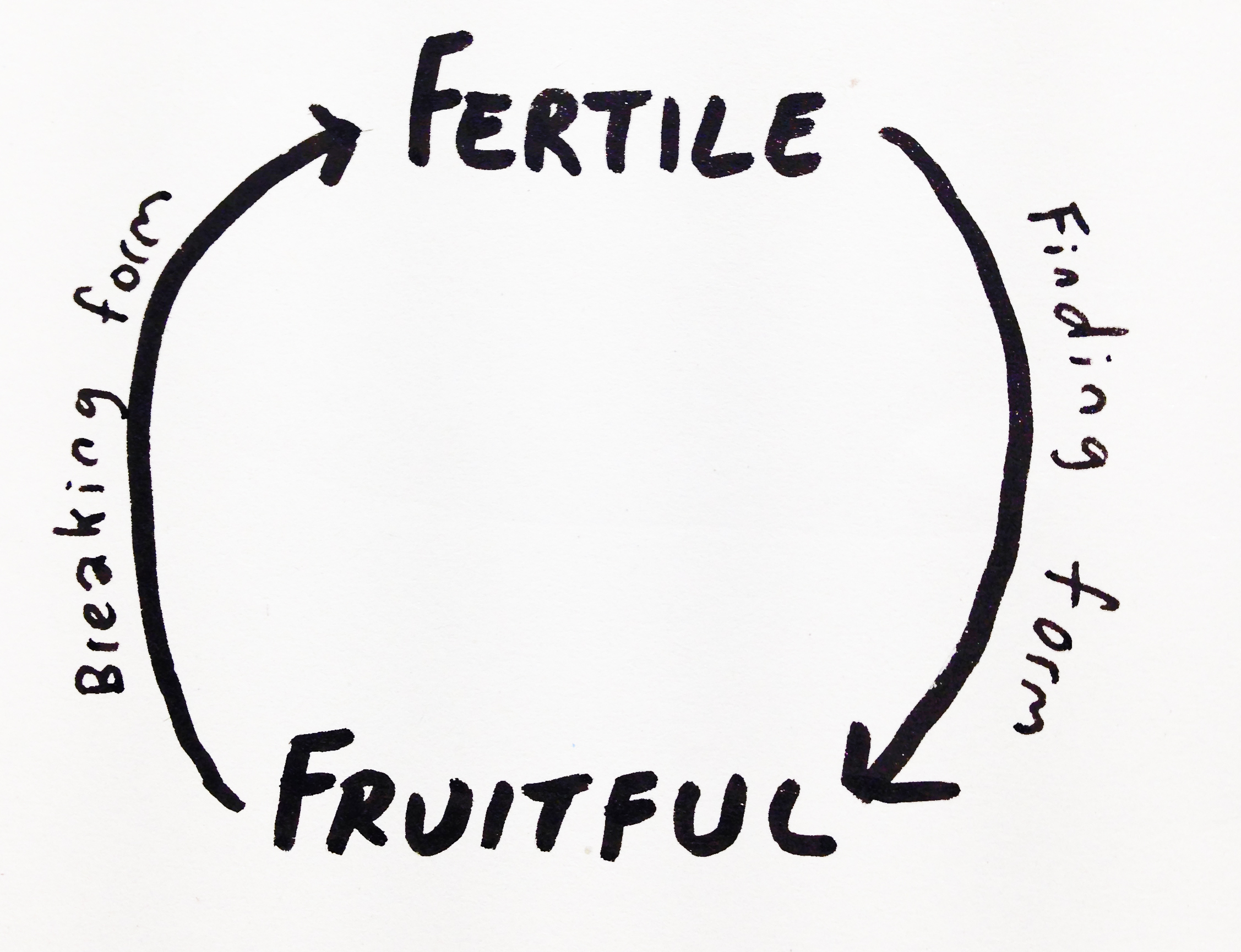 Fertile vs. Fruitful – Does cash stifle creative experimentation?